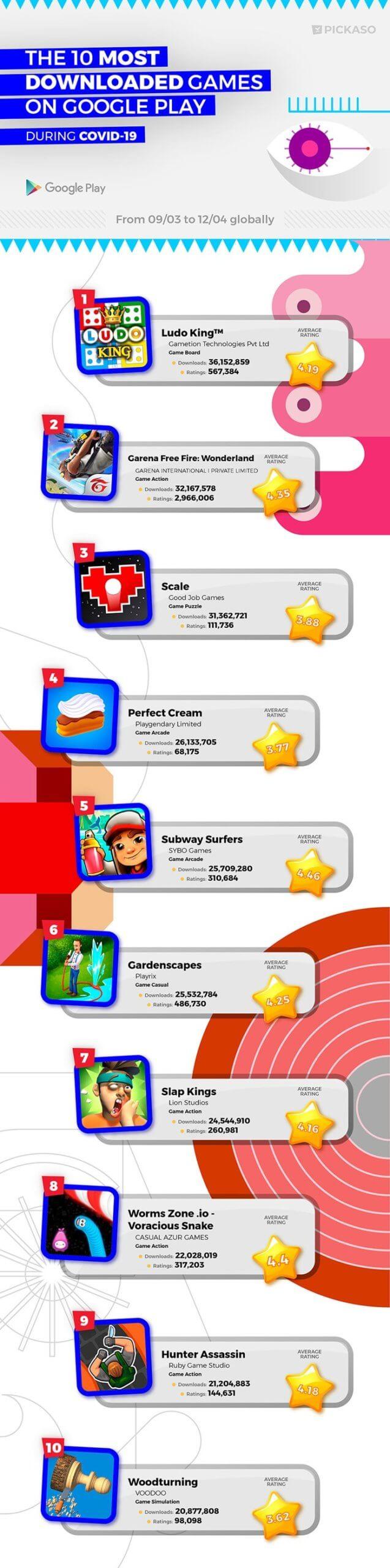 Népszerű játékok okostelefonokhoz