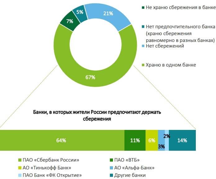 A legvonzóbb bankok Oroszországban 2020